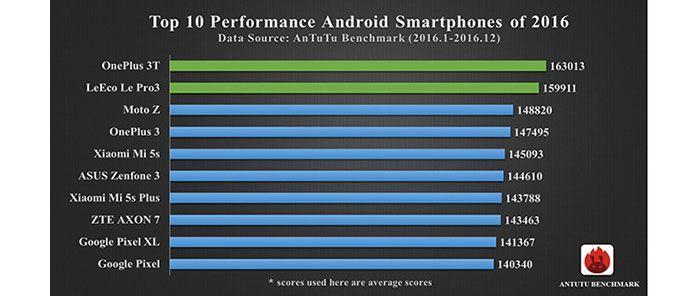 móviles android más potentes