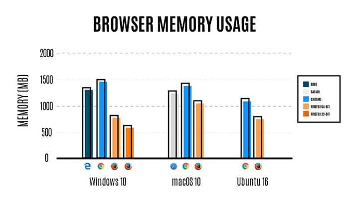 Firefox uso de memoria con multiproceso