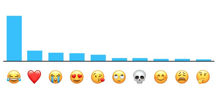 imagen emoji más utilizado