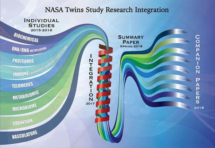 imagen ADN NASA