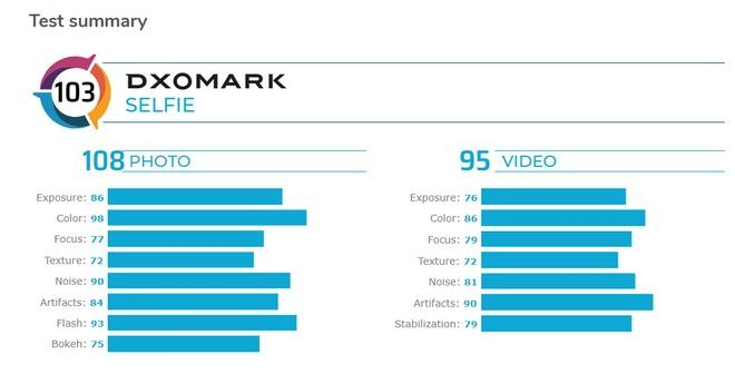Huawei P40 Pro supera al DxOMark